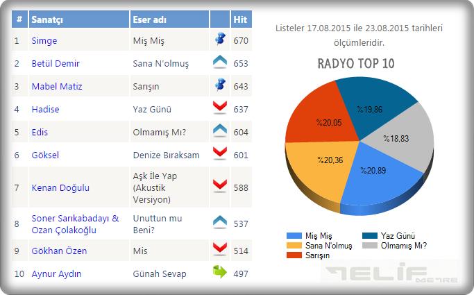 muzrad_radyo-top10