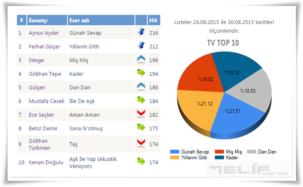 muzrad_telifmetre-tv-top10