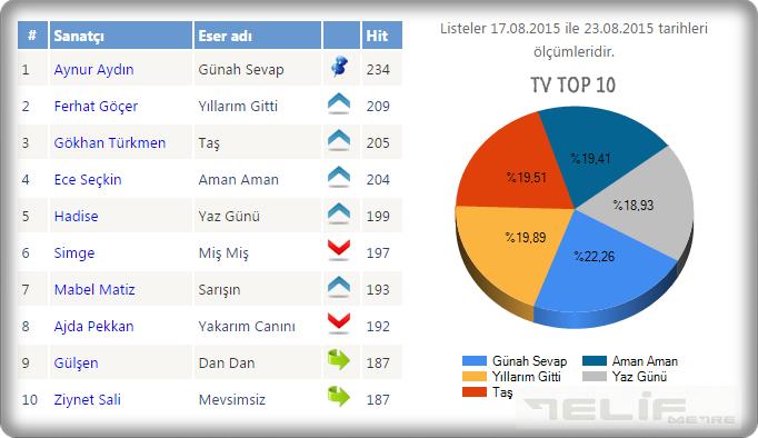 muzrad_tv-top10
