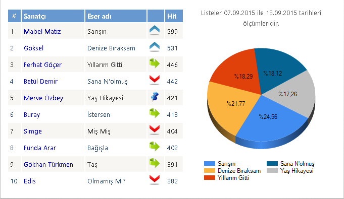 muzrad_radyo-top10-16-eylul
