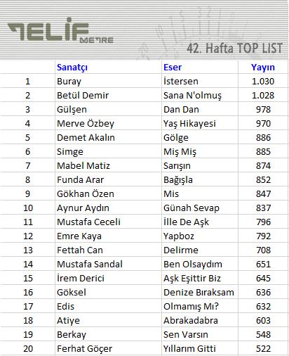 muzrad_42-haftanin-top20-listesinde-hangi-isimler-var2